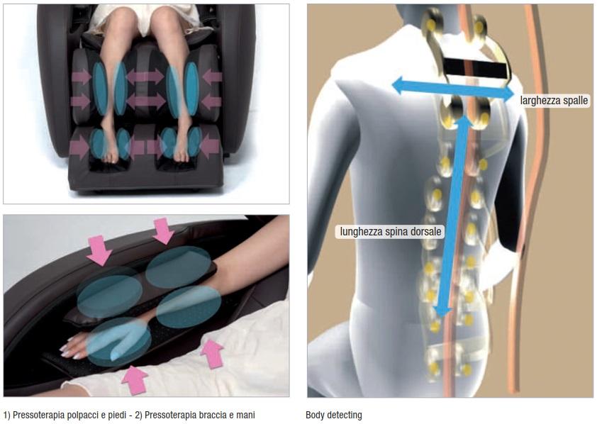 sistema-massaggiante 2